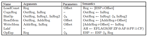 Gadget types used in compiler